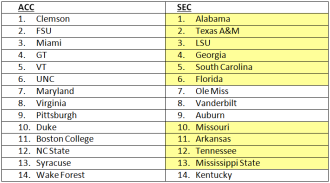 Just in case you were getting a little frisky and wanted to go up against the SEC, I included this one too. It's not to pretty, just let's stick with saying the ACC is, at worst, at parity with the other major football conferences.