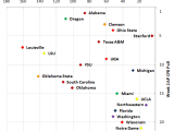 AP CFB Top 25 and US News & World Report Academic Rankings [GRAPHIC]
